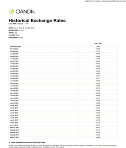Us forex historical rates